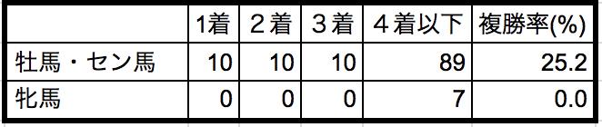 エルムステークス2018性別データ