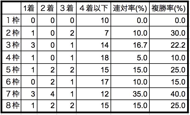 札幌2歳ステークス2018枠順別データ