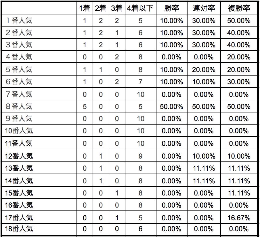 北九州記念2018単勝人気別データ