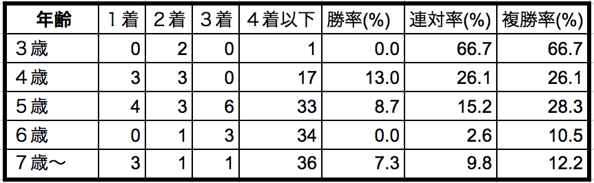 小倉記念2018年齢別データ