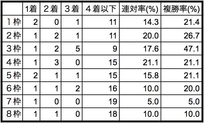 札幌記念2018枠順別データ