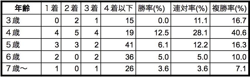 北九州記念2018年齢別データ