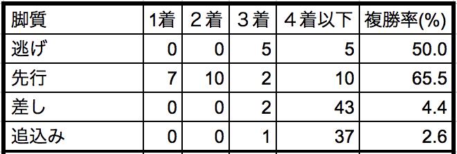 エルムステークス2018脚質別データ