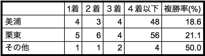 札幌2歳ステークス2018所属別データ