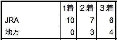 サマーチャンピオン2018所属別データ