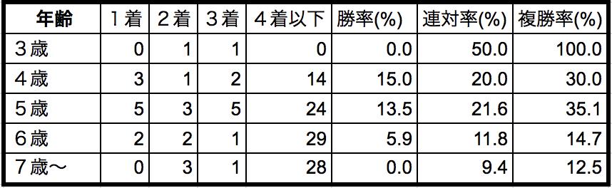 エルムステークス2018年齢別データ