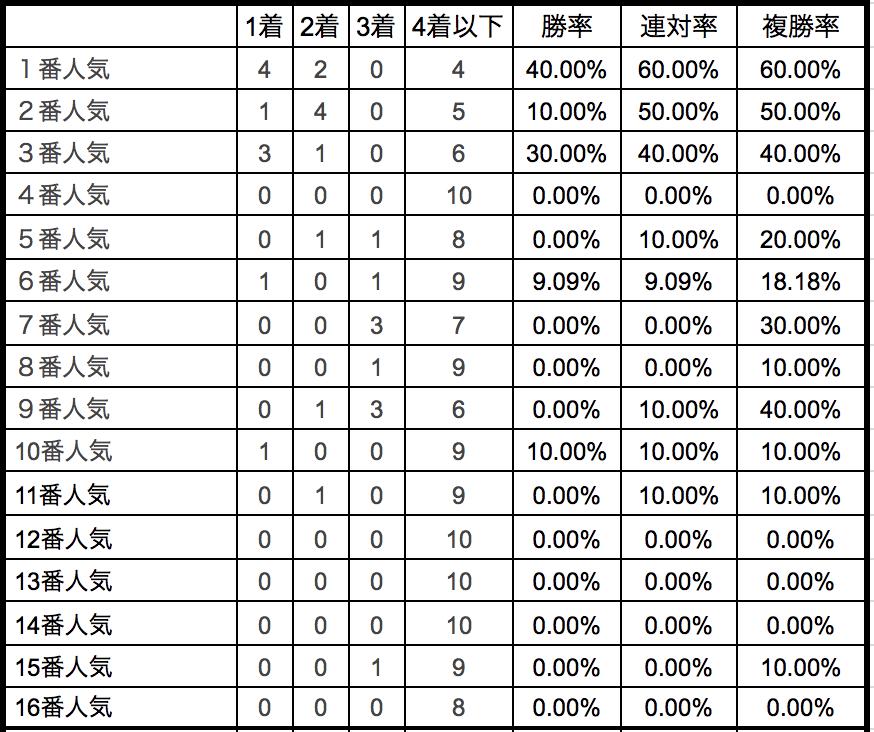 スプリンターズステークス 2018単勝人気別データ
