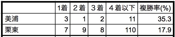 京成杯オータムハンデ2018所属別データ