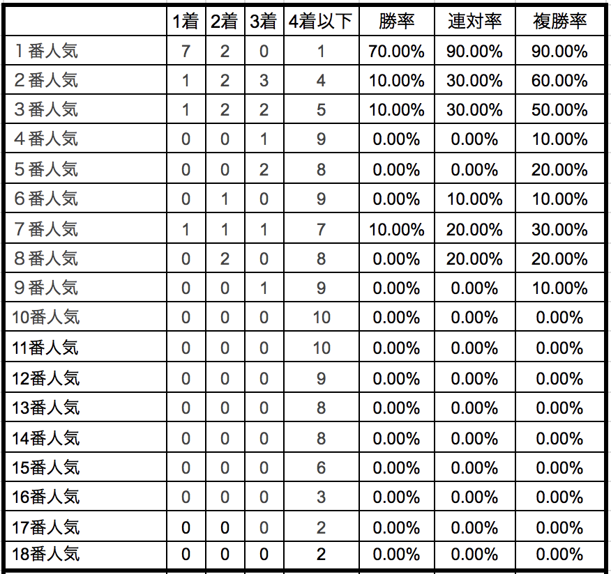 神戸新聞杯2018単勝人気別データ