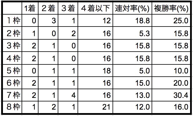 セントライト記念2018枠順別データ