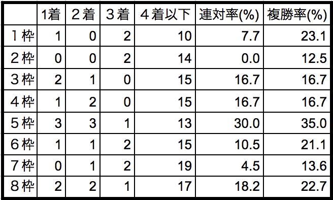 神戸新聞杯2018枠順別データ