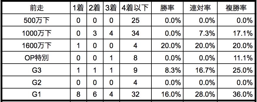 神戸新聞杯2018前走クラス別データ