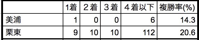 神戸新聞杯2018所属別データ