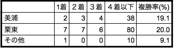 スプリンターズステークス 2018所属別データ