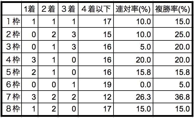 スプリンターズステークス 2018枠順別データ