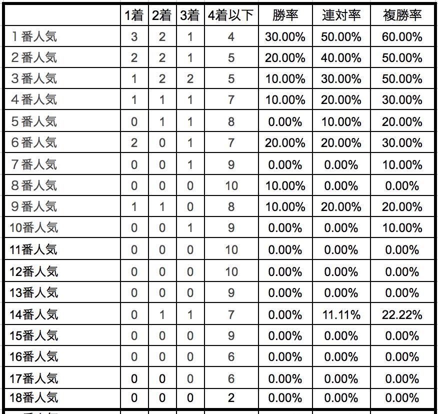セントライト記念2018単勝人気別データ