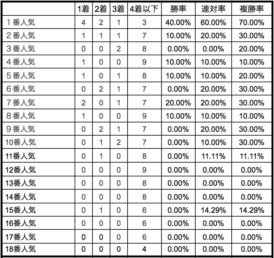 京成杯オータムハンデ2018単勝人気別データ