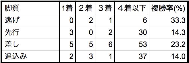 京成杯オータムハンデ2018脚質別データ