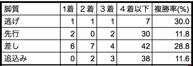 神戸新聞杯2018脚質別データ