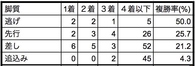 スプリンターズステークス 2018脚質別データ