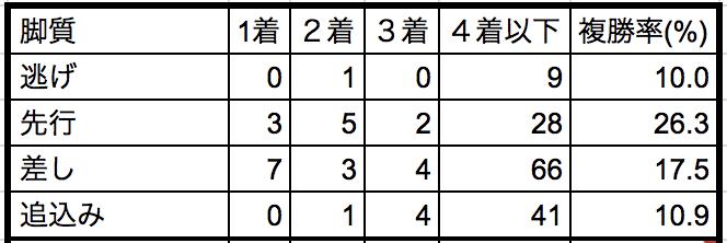 天皇賞秋2018脚質別データ