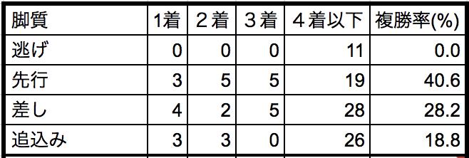 京都大賞典2018脚質別データ