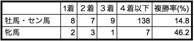 天皇賞秋2018性別データ