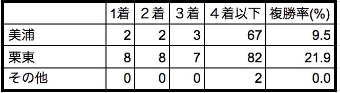 秋華賞2018所属別データ