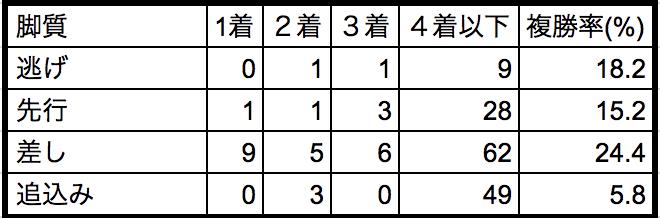 秋華賞2018脚質別データ