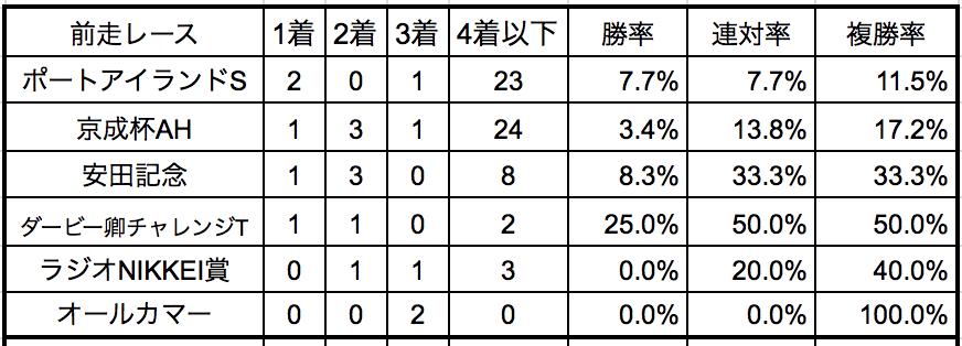 富士ステークス2018 前走別データ