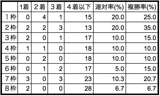 秋華賞2018枠順別データ