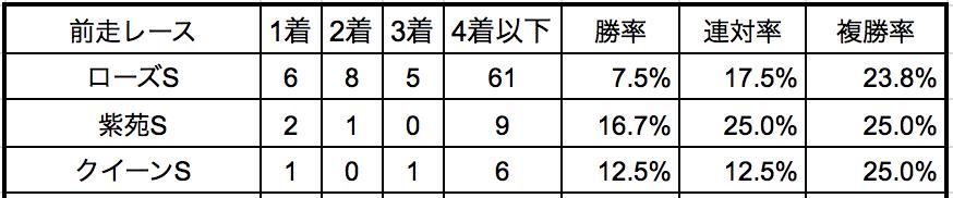 秋華賞2018前走別データ