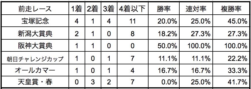京都大賞典2018前走別データ
