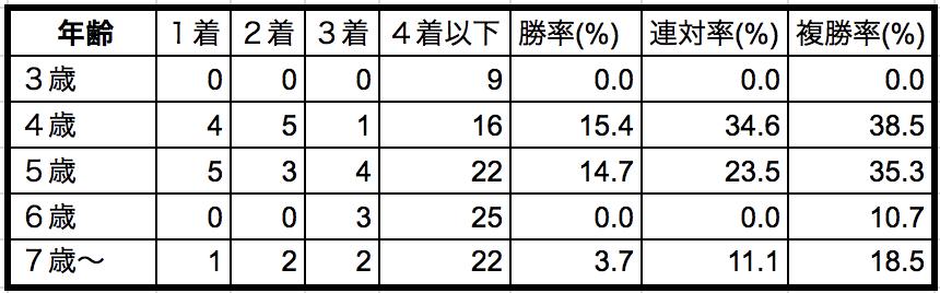 京都大賞典2018年齢別データ