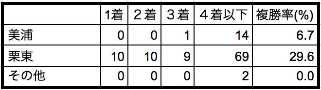 京都大賞典2018所属別データ