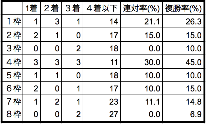 天皇賞秋2018枠順別データ