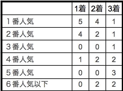 マイルチャンピオンシップ南部杯2018単勝人気別データ