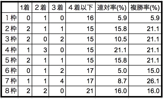富士ステークス2018 枠順別データ