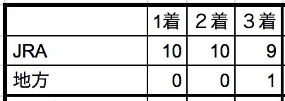 マイルチャンピオンシップ南部杯2018所属別データ