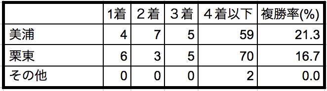 富士ステークス2018 所属別データ