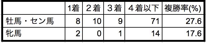 京都大賞典2018性別データ
