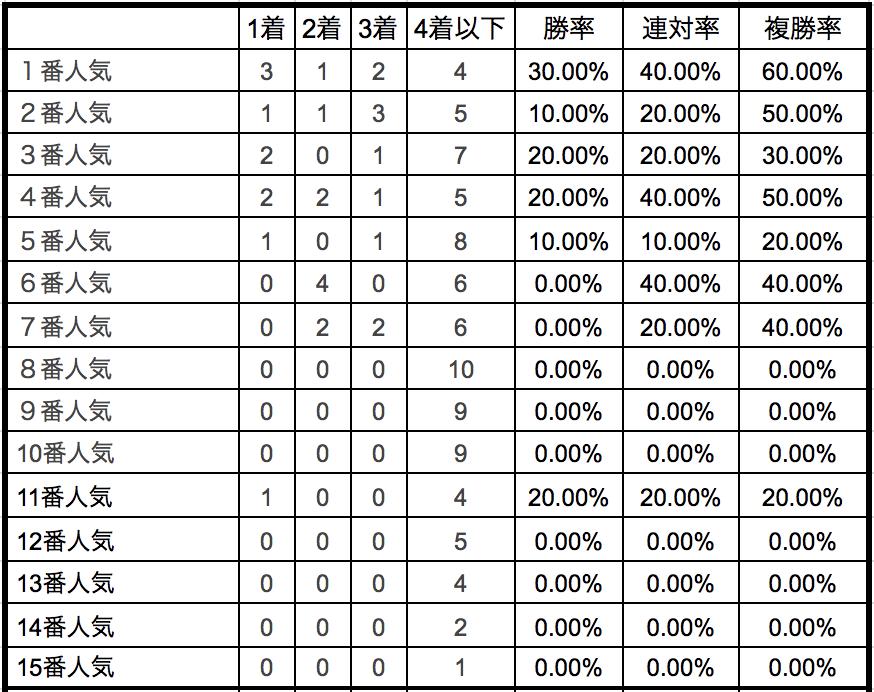 京都大賞典2018単勝人気別データ