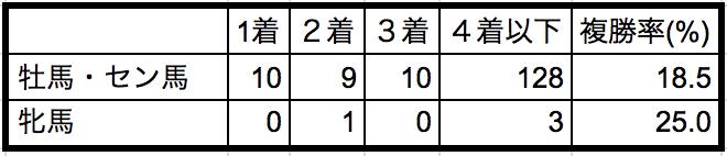 富士ステークス2018 性別データ