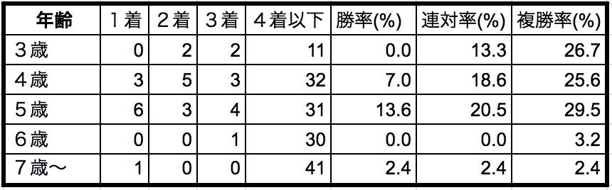 天皇賞秋2018年齢別データ