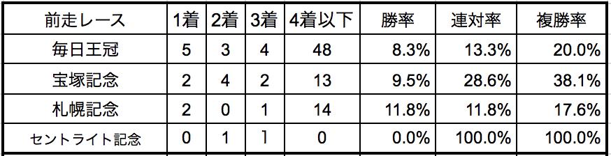 天皇賞秋2018前走別データ