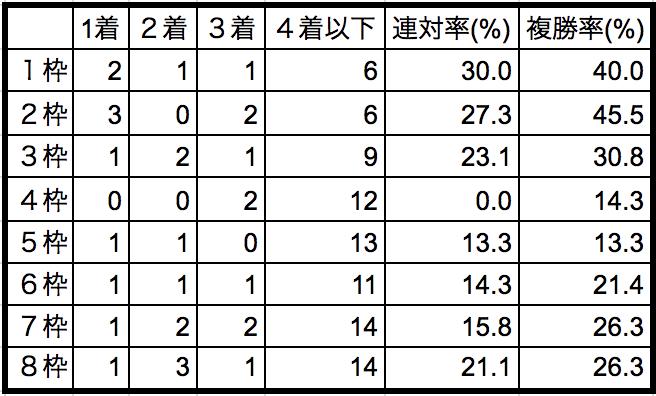 京都大賞典2018枠順別データ