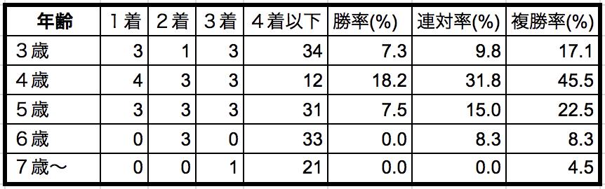 富士ステークス2018年齢別データ