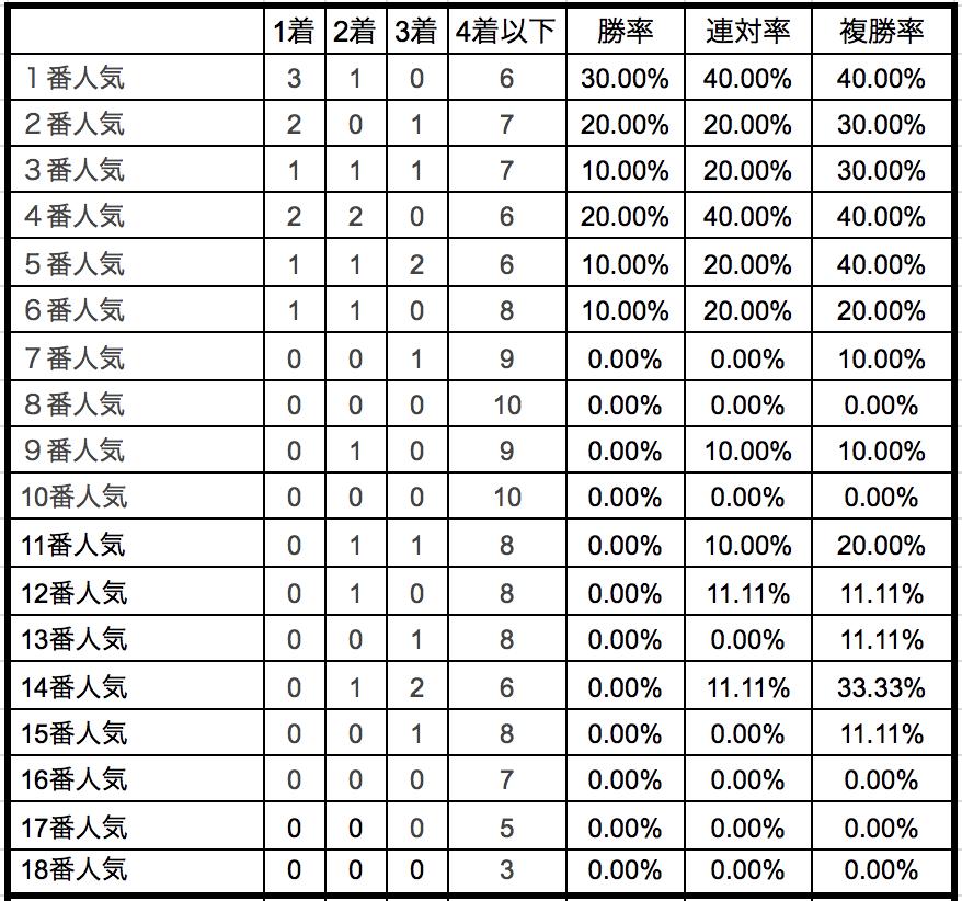 富士ステークス2018 単勝人気別データ