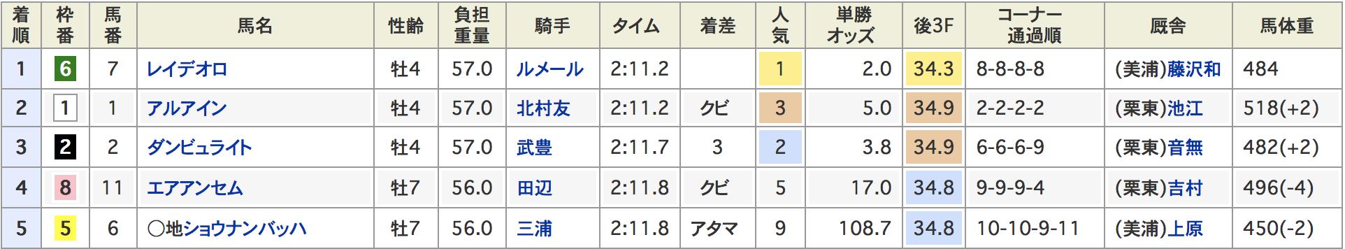 天皇賞秋2018オールカマー結果