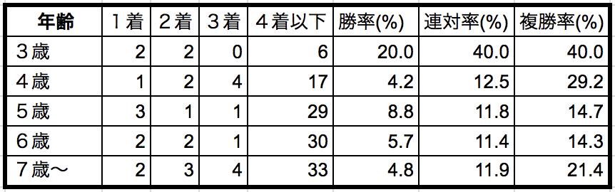 ステイヤーズステークス2018年齢別データ